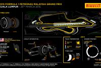 Ce ne aşteaptă în Kuala Lumpur, Malaezia în 2015?