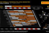 Malaezia 2015 – notele piloţilor şi lupta dintre coechipieri