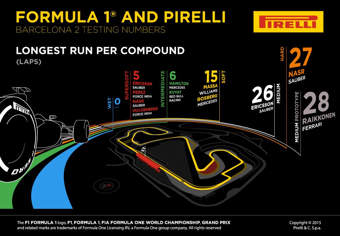 Pirelli despre ultima sesiune de teste dinaintea sezonului 2015