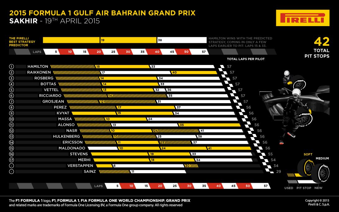 Bahrain 2015 – notele piloţilor şi lupta dintre coechipieri