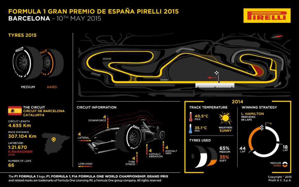 Cu ce ne așteaptă Formula 1 în Spania?