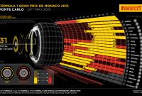 Monaco 2015 – notele piloţilor şi lupta dintre coechipieri