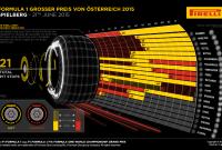 Austria 2015 – notele piloţilor şi lupta dintre coechipieri