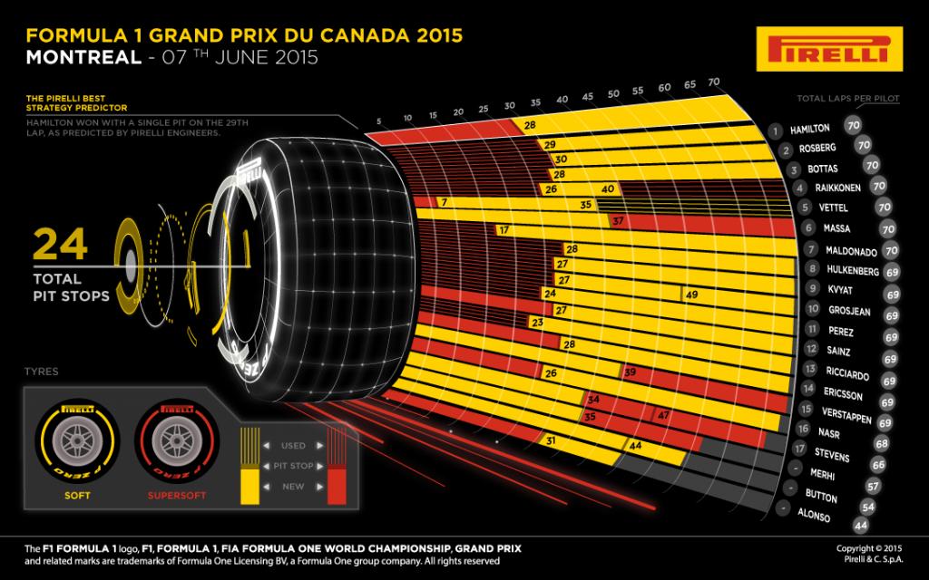 Canada 2015 – notele piloţilor şi lupta dintre coechipieri