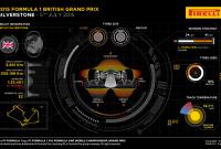 La ce să ne așteptăm la Silverstone 2015?