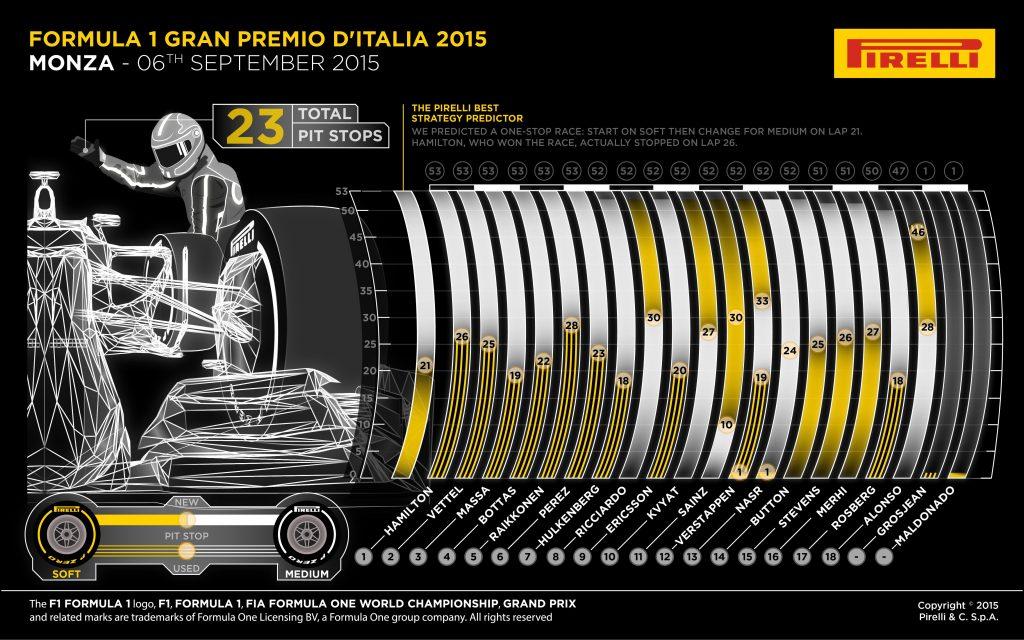 Monza 2015 – notele piloţilor şi lupta dintre coechipieri