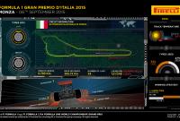 La ce să ne așteptăm pe circuitul de la Monza, Italia?