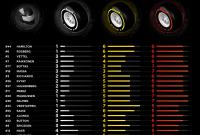 Pirelli a dezvăluit selecţia pneurilor pentru cursa din Bahrain
