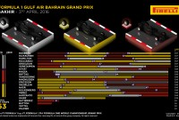 Bahrain 2016 – Evaluarea piloţilor şi a cursei