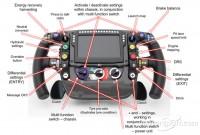 Analiza volanului de Formula 1 a monopostului McLaren