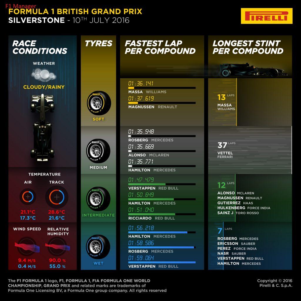 F1 Silverstone tires statistics