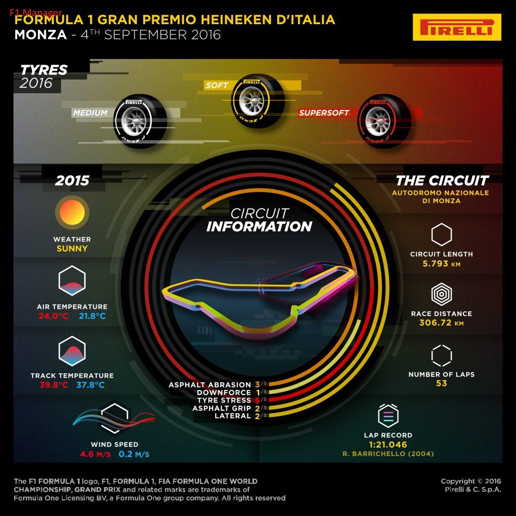 Predicţia pentru cursa de la Monza, Italia