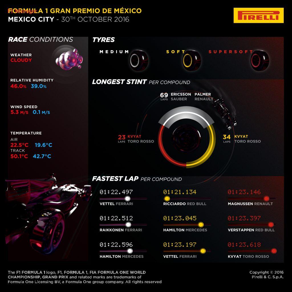 Post cronica cursei din Mexic