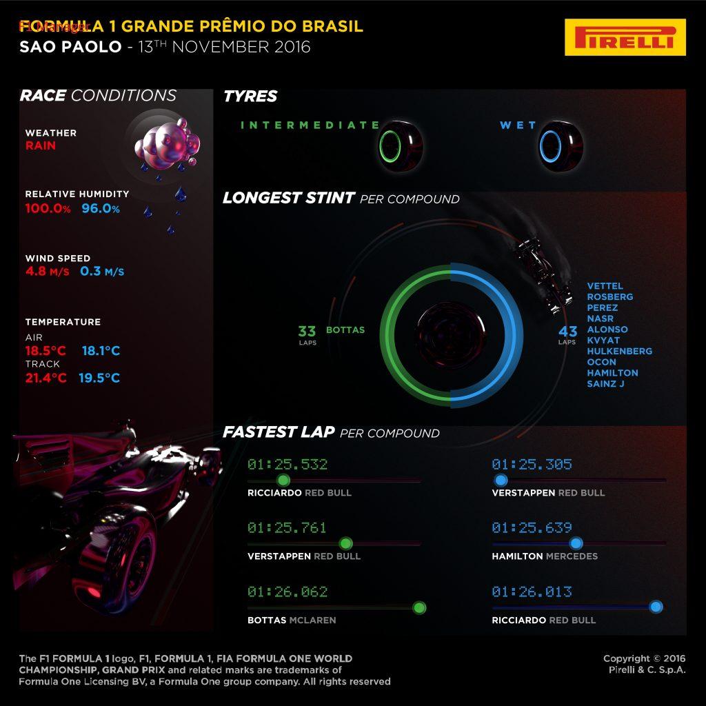 Post cronica cursei din Brazilia