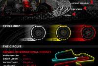 Programul Marelui Premiu de F1 din Malaezia şi prognoza meteo