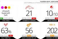 Programul Marelui Premiu de F1 din Abu Dhabi şi prognoza meteo